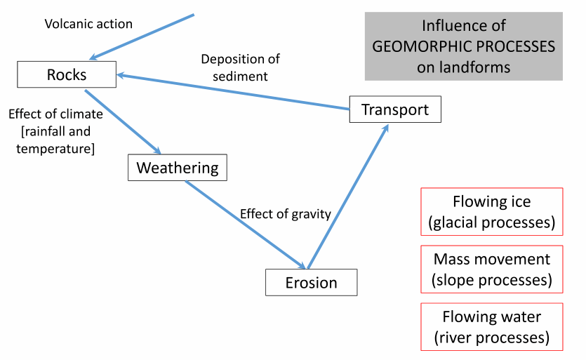 Diagram showing geomorphic processes